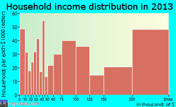 San Marino household income distribution