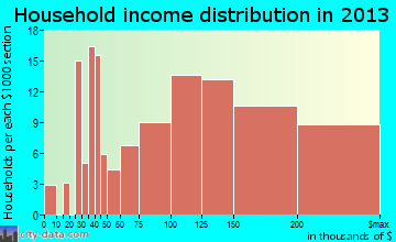 Fair Oaks Ranch household income distribution