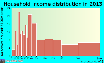 San Martin household income distribution