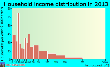 Fort Stockton household income distribution
