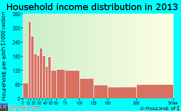 San Rafael household income distribution