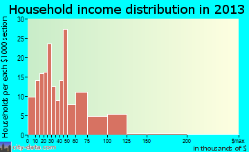 Friona household income distribution