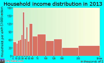 Friendswood household income distribution