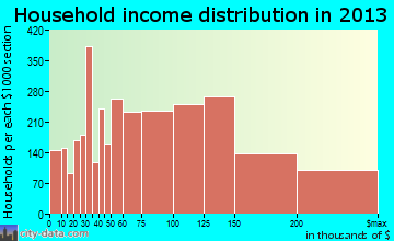 Frisco household income distribution