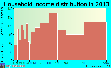 San Ramon household income distribution