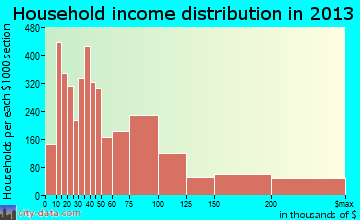 Santa Barbara household income distribution