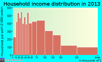 Santa Clarita household income distribution