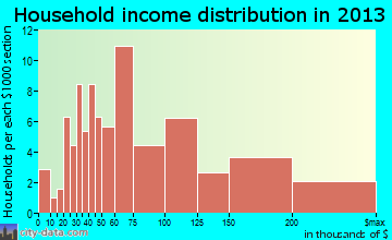 Haslet household income distribution