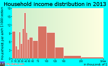 Kimberly household income distribution