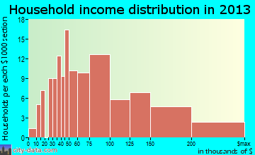 Hickory Creek household income distribution