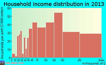 Highland Village household income distribution