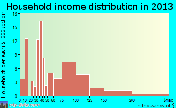Inez household income distribution