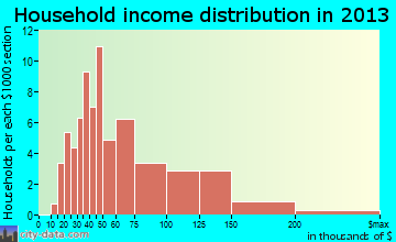 Iraan household income distribution