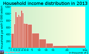 Irving household income distribution