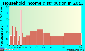 Sausalito household income distribution