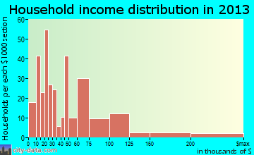 Jourdanton household income distribution