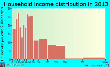 Joshua household income distribution