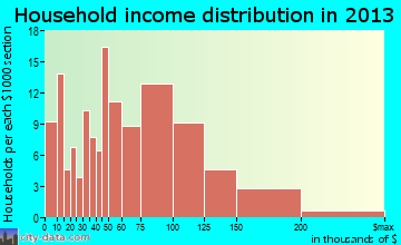 Justin household income distribution
