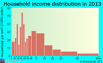 Katy household income distribution