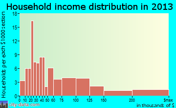 Kemah household income distribution