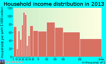 Keller household income distribution