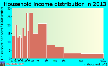 Kennedale household income distribution