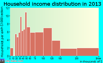 Krugerville household income distribution