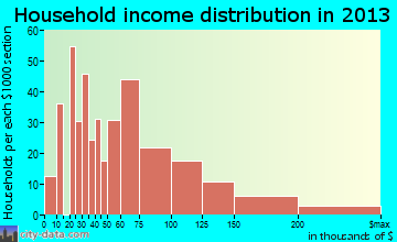Lake Dallas household income distribution
