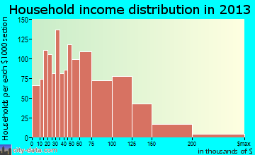 La Porte household income distribution
