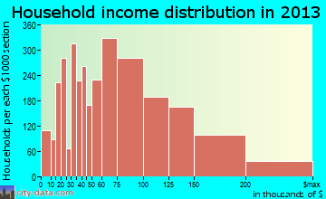 League City household income distribution