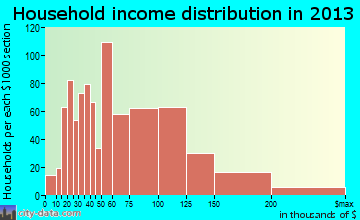 Little Elm household income distribution