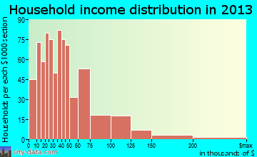Lockhart household income distribution