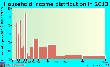 Shingle Springs household income distribution