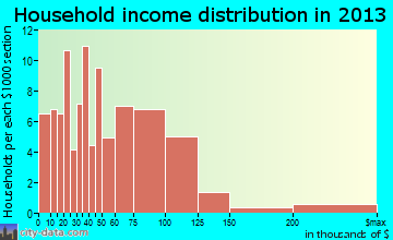 Lorena household income distribution