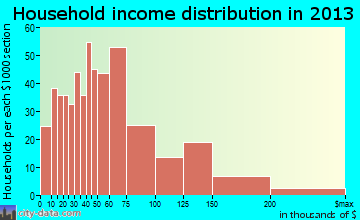 Lumberton household income distribution