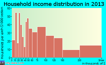 Sierra Madre household income distribution