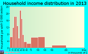 Lytle household income distribution