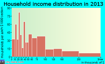 Signal Hill household income distribution