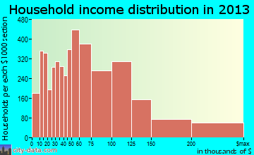 McKinney household income distribution