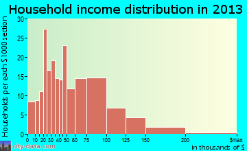 Manor household income distribution