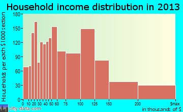 Mansfield household income distribution