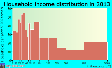 Solana Beach household income distribution
