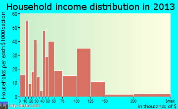 Manvel, TX household income distribution