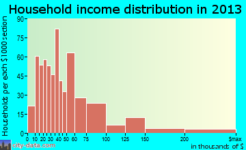 Soledad household income distribution