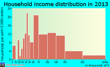 Melissa household income distribution