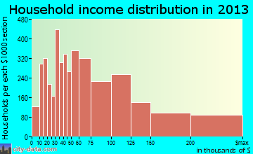 Simi Valley household income distribution