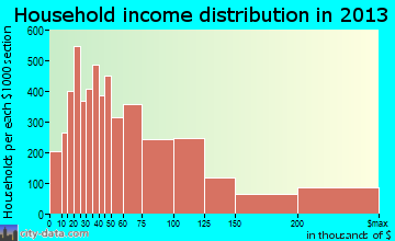 Midland household income distribution