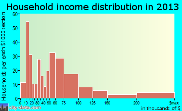 Solvang household income distribution