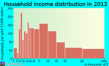 Missouri City household income distribution