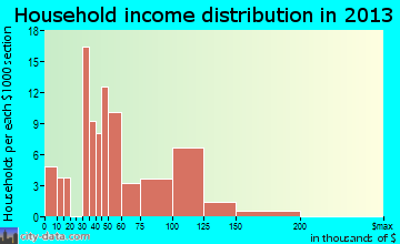 Soulsbyville household income distribution
